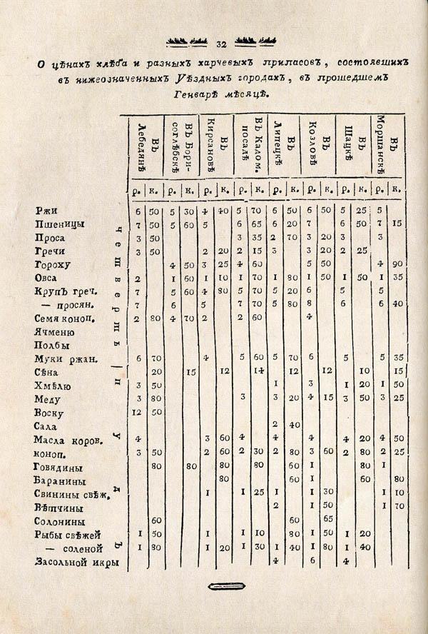 Тамбовские известия,  1788. №8