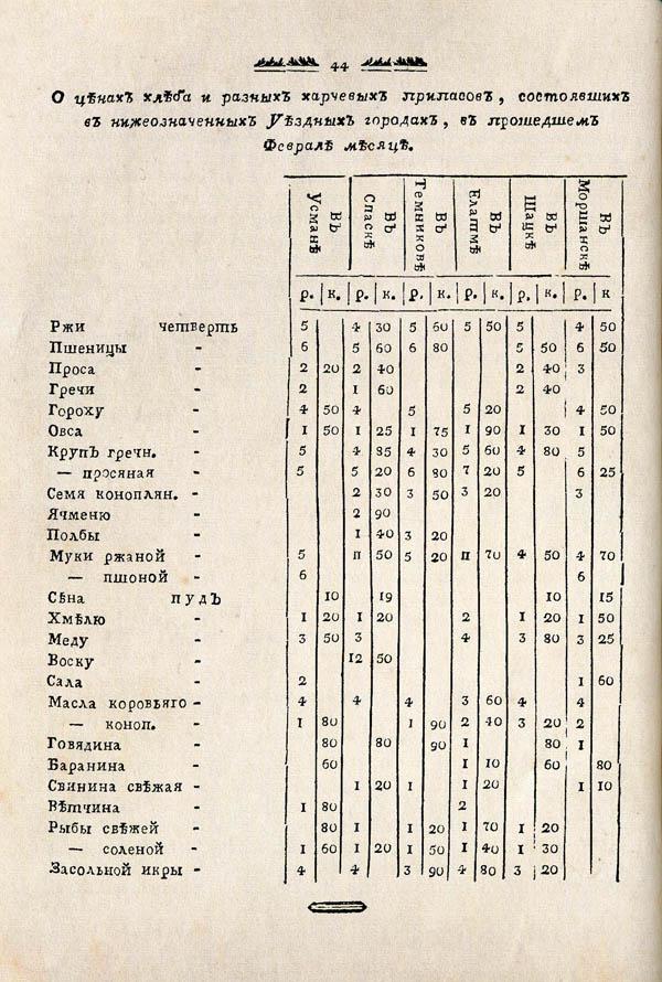 Тамбовские известия,  1788. №11