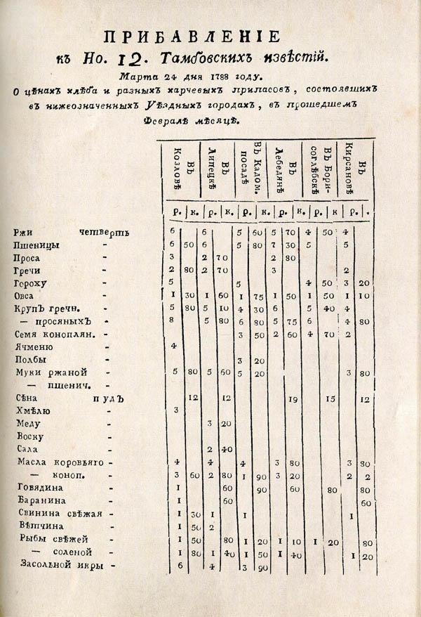 Тамбовские известия,  1788. №12