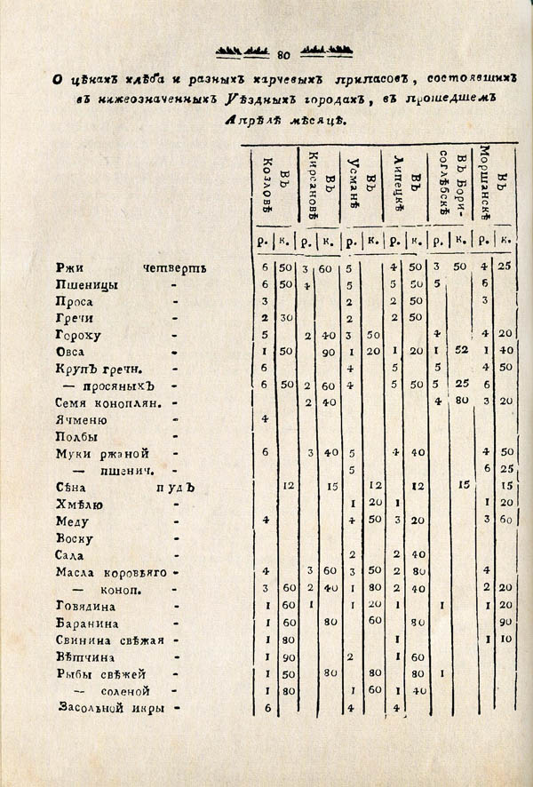 Тамбовские известия,  1788. №20