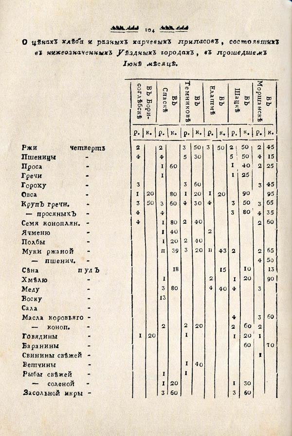 Тамбовские известия,  1788. №27