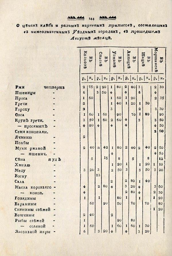 Тамбовские известия,  1788. №36 4