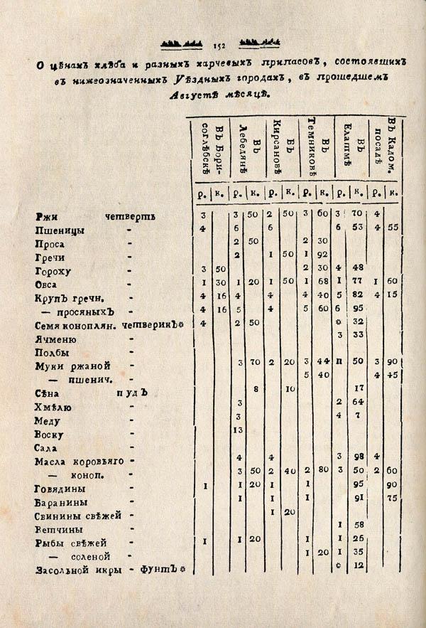 Тамбовские известия,  1788. №38 4