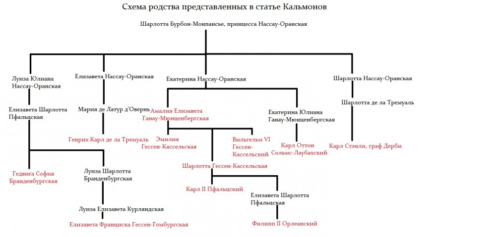 Calmont genealogy