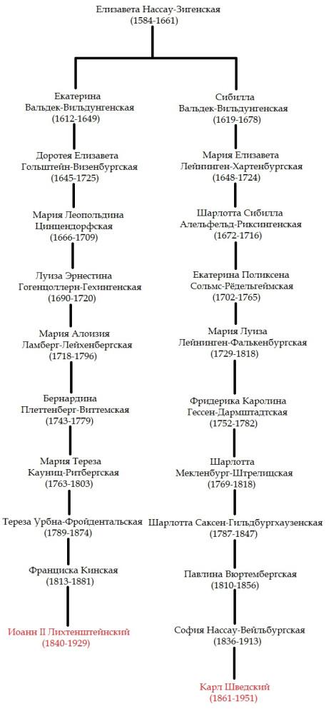 Genealogie Elteringen Johann und Karl
