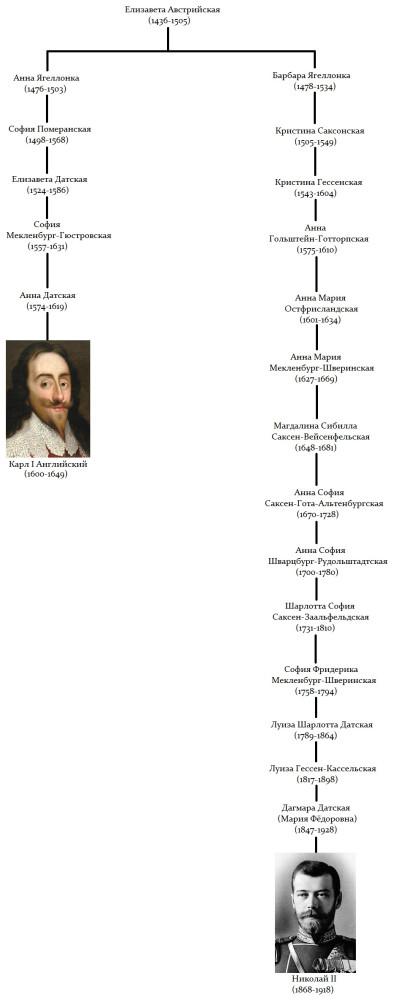 Charles I and Nicholas II