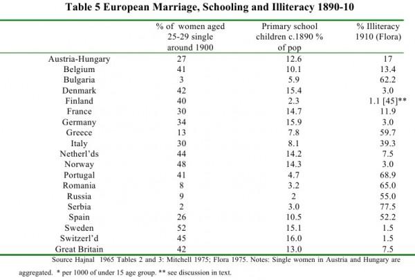 Интересные данные на тему возраста замужества и образования в начале XX века