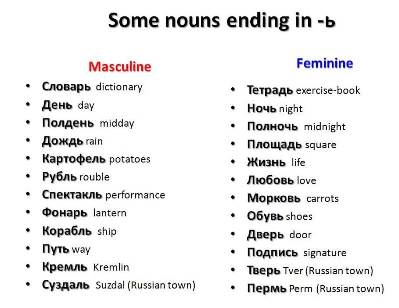 Некоторые слова мужского и женского рода, оканчивающиеся на мягкий знак