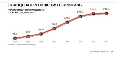 Ответьте на вопросы, используя информацию на графике.Что показывает этот график? Скажите, сколько сланцевого газа добыли в США в 2007, 2008, ..., 2014 году? Сравните добычу сланцевого газа в 2008 и 2014 году. На сколько / во сколько раз увеличилась добыча сланцевого газа? На сколько вырос объём добычи сланцевого газа с 2009 по 2012 год?