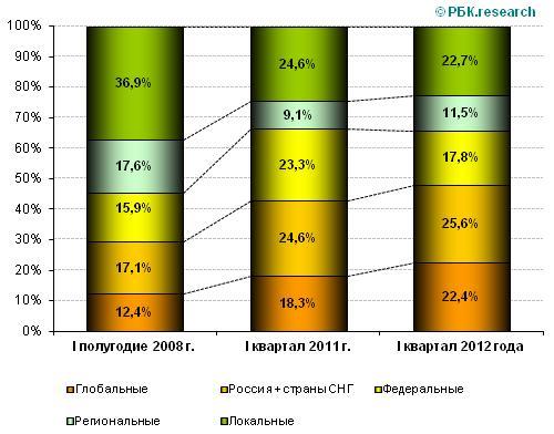 Динамика структуры российского рынка сетевых предприятий общественного питания