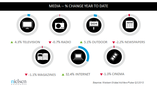 nielsen-ad-spend-pct-change