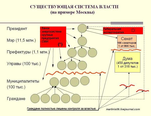 95% крупных предприятий России