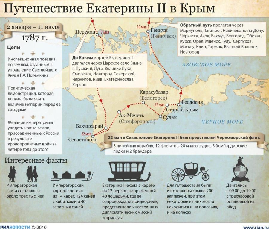 карта продвижения Екатерины по Крыму