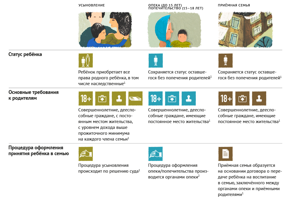 В чём сегодня отличие усыновления, опеки и приёмной семьи в РФ - Блог мегаватника
