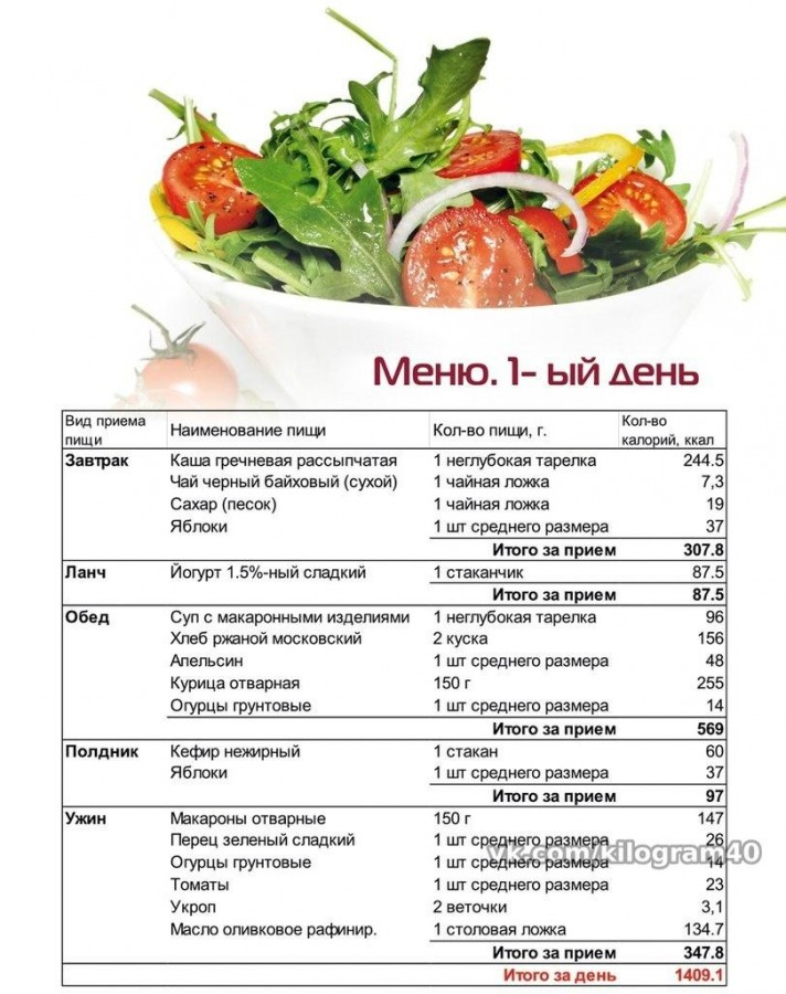 Составить плана питания для похудения