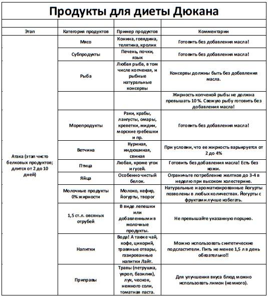 Список Разрешенных Продуктов Диеты Дюкан. Диета Дюкана Атака: меню на неделю, список разрешенных продуктов и рецепты приготовления блюд