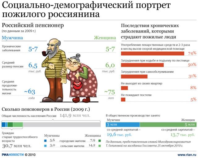 Условия для досрочной пенсии 50 лет женщине