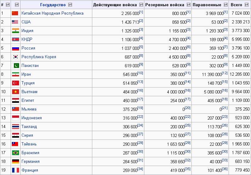 Если же взять соотношение численности армии и населения страны, то россия окажется на 36-м месте в мире с показателем
