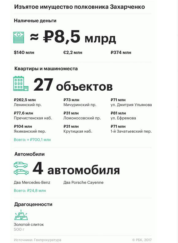 Куда пойдут миллиарды Захарченко?