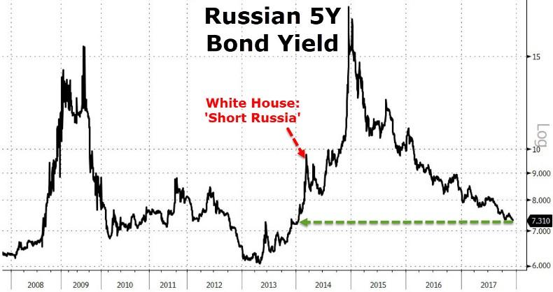 Клочья российской экономики