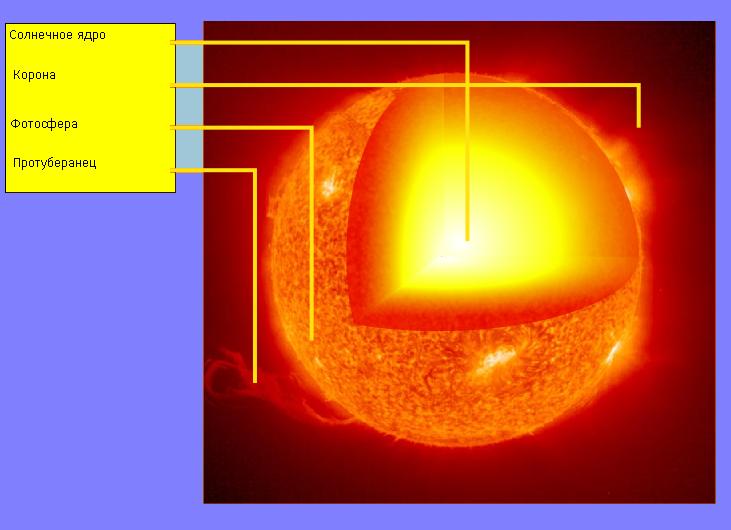 За сколько луч солнца достигает земли