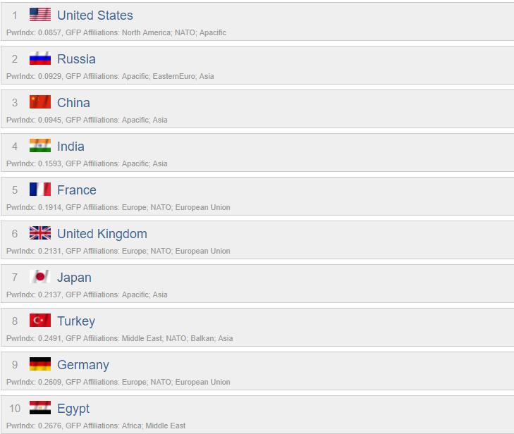 Рейтинг стран по военной мощи за 2017 год