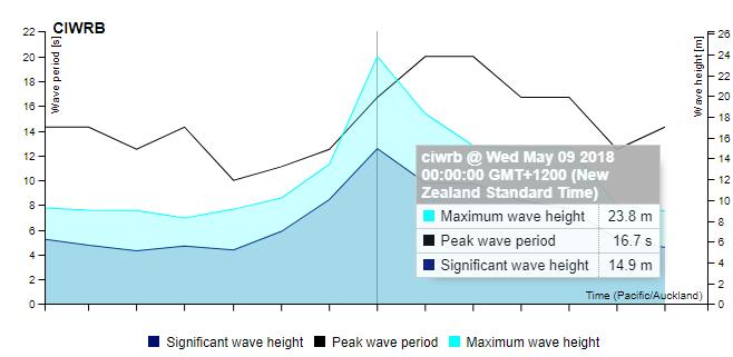 Гигантская волна стала рекордной для Южного полушария