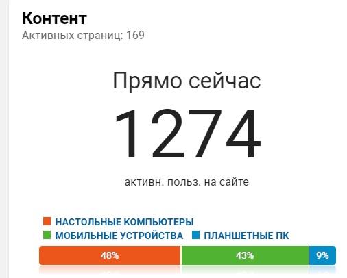 Как Путин увеличил посещаемость моего блога