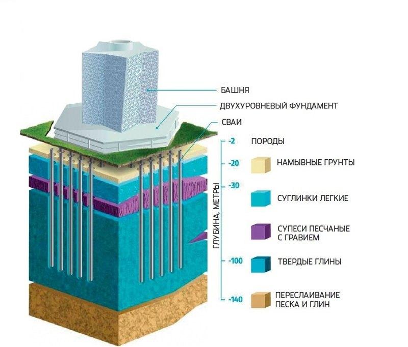 Российский «Лахта-центр» назван небоскребом года Небоскребы