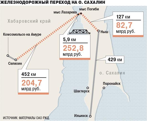 Нужен ли нам мост на Сахалин?