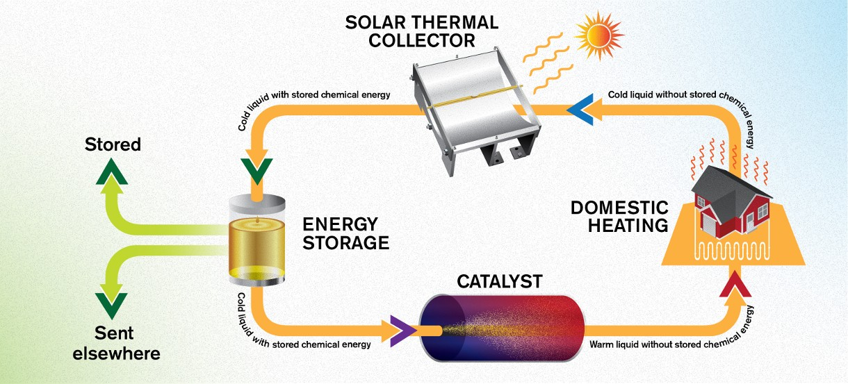 The preservation of solar energy for 18 years, energy, use, energy, energy, can, to, university, chalmers, result, light, create, can, collection, Technical, highly, molecule, solar, structure, substance, stored