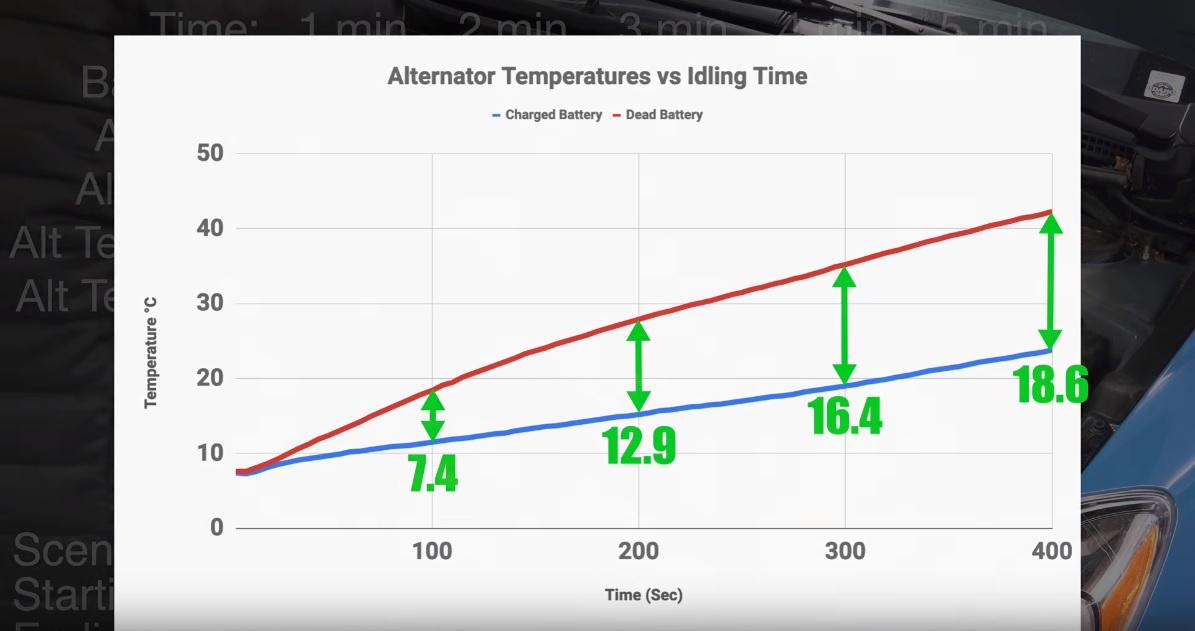 Может ли разряженный аккумулятор «убить» генератор? Ампер, аккумулятором, генератор, генератора, поездки, После, отражен, температуры, маршруту, графике, изменилось, предыдущим, тестом, ролике, сравнению, возросли, холостом, температура, напряжение, градусов
