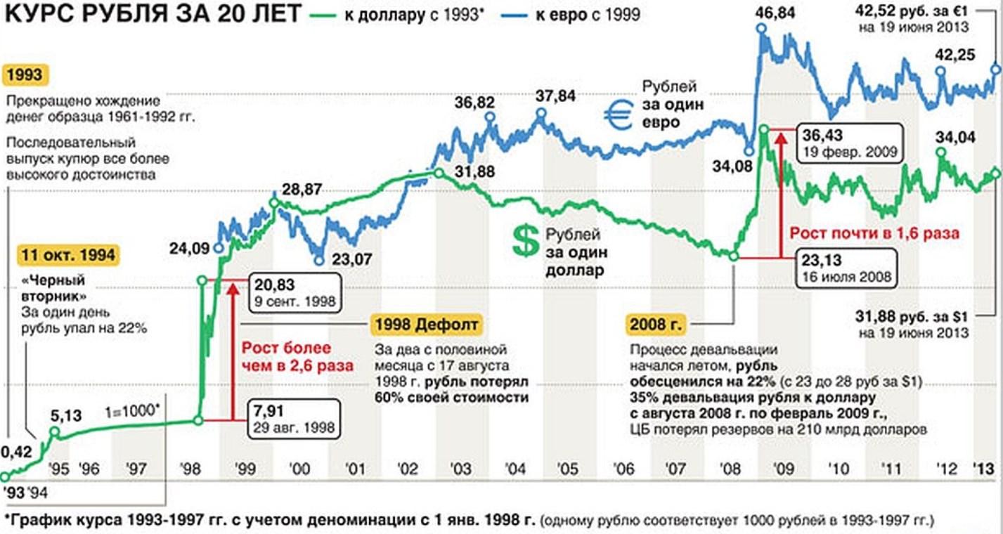 Почему курс доллара - 65 рублей