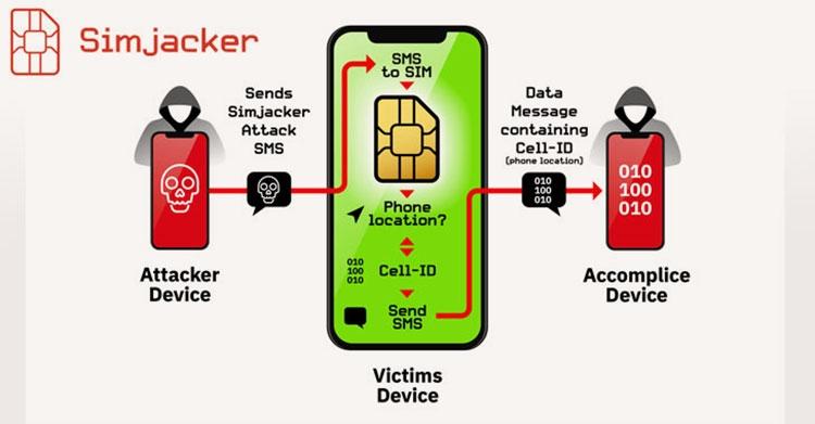 В SIM-картах выявлена ошибка, позволяющая взломать телефон отправкой SMS