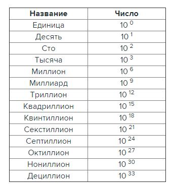 таблица цифр мира
