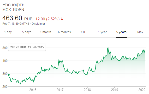Угроза санкций обрушила капитализацию «Роснефти» на  млрд за 4 часа Экономика