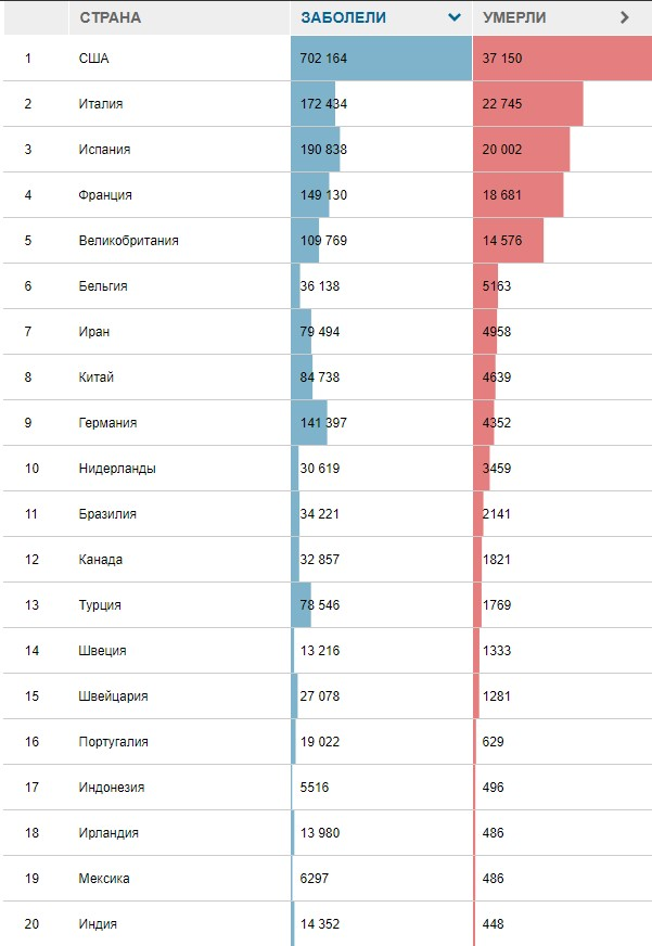Россия в топ-10 стран по числу заболевших вирусом Коронавирус