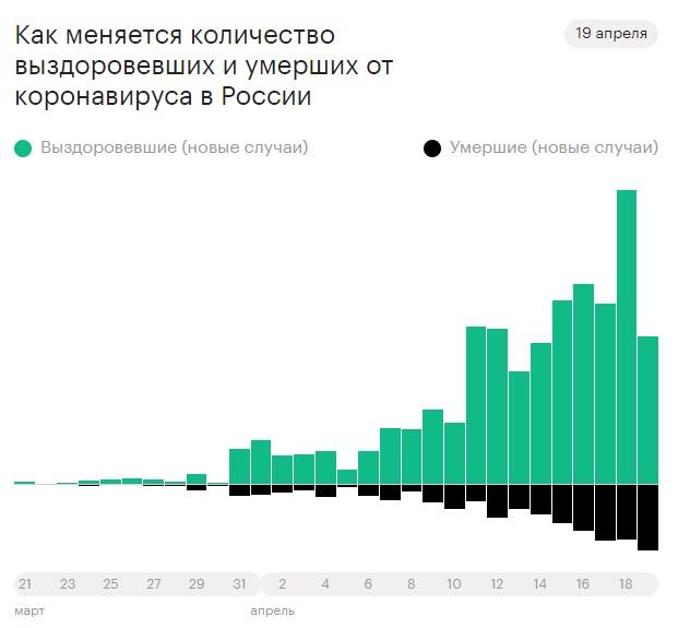 Россия вышла в ТОП-2 по темпам COVID-19. Это ужас? Коронавирус
