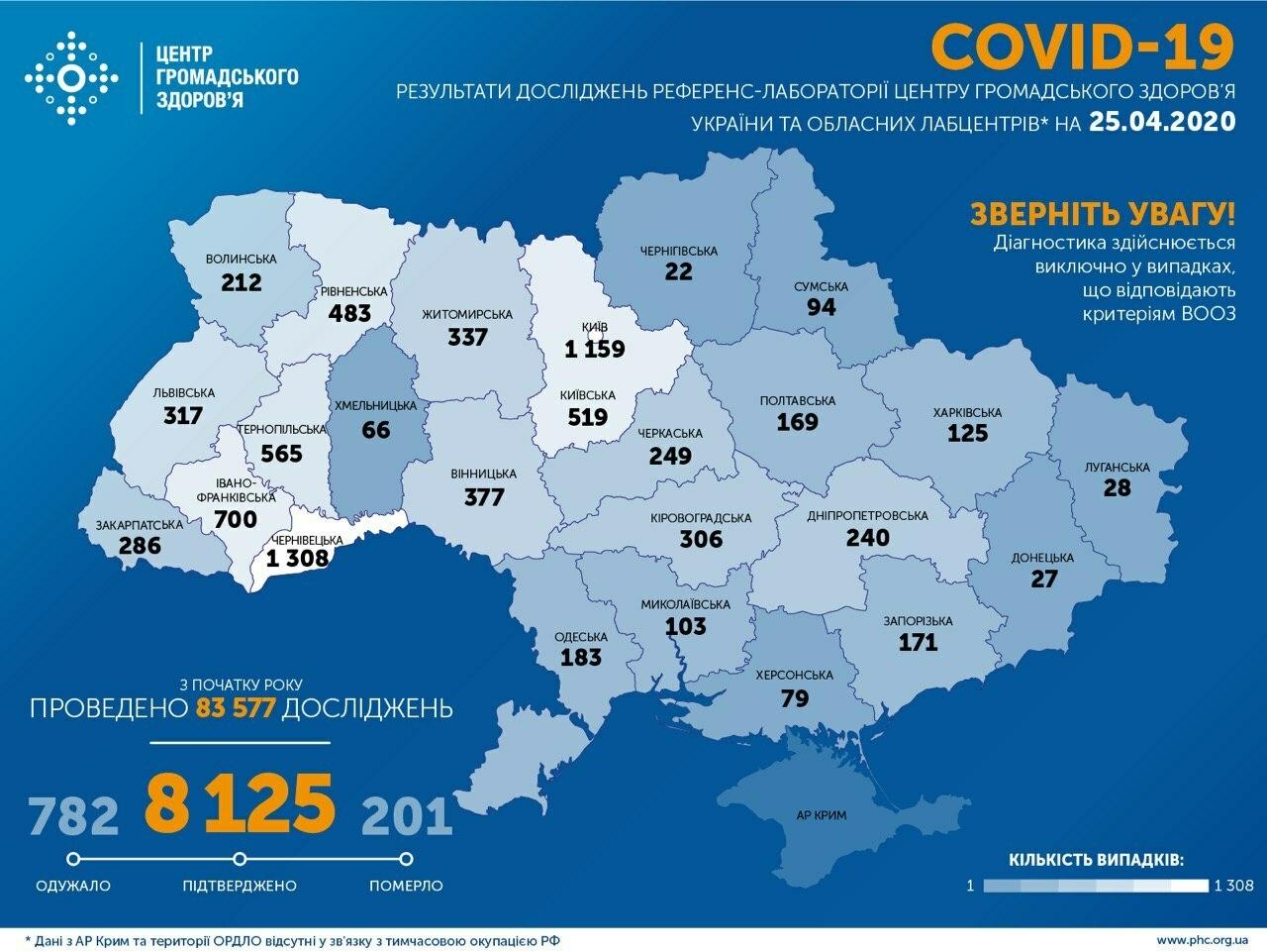 Кого не берет коронавирус Коронавирус,Украина