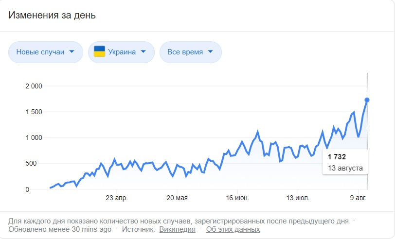 А что происходит на Украине с коронавирусом? Коронавирус,Украина