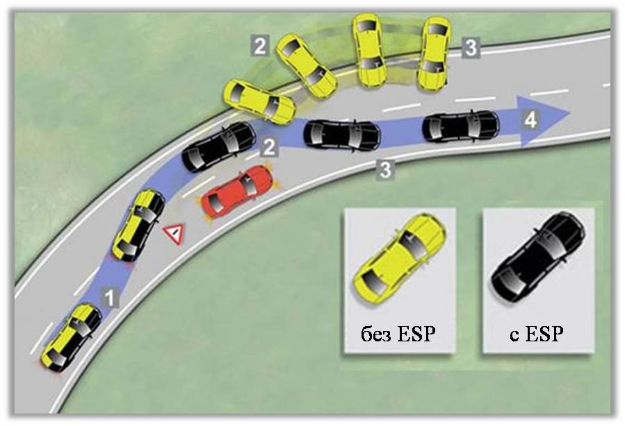 Когда водитель должен отключать ESP при управлении автомобилем Авто