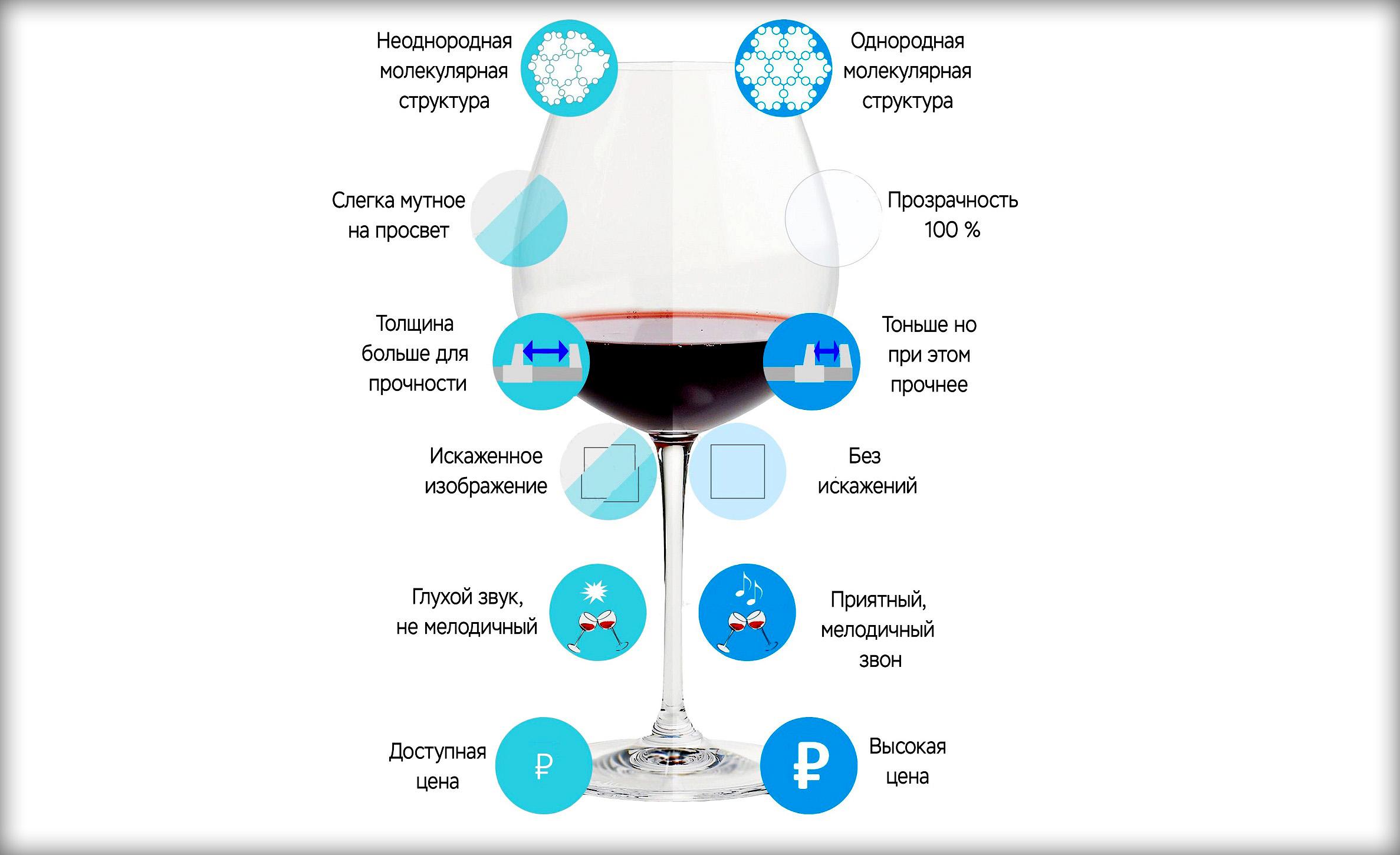 Чем отличается хрусталь от стекла? Наука