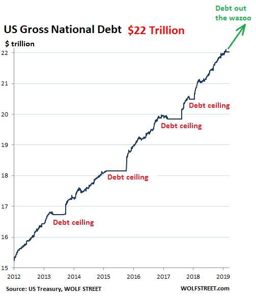 Почему гигантские долги делают США только богаче? Экономика