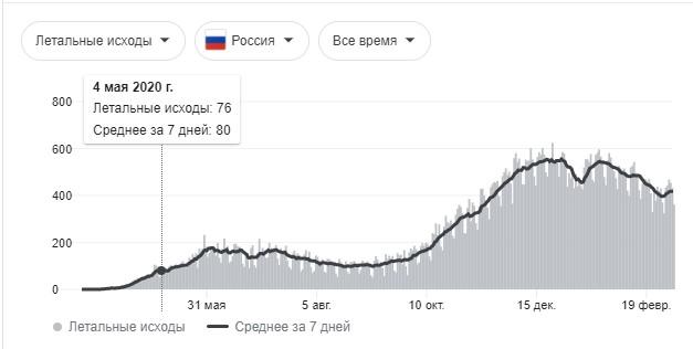 Год эпидемии коронавируса в России Коронавирус