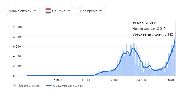 """""""Спутник V"""" будут выпускать в Италии, Испании, Франции и Германии Коронавирус"""