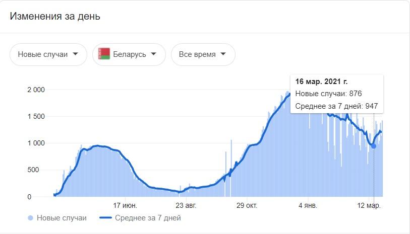 В Белоруссии коронавируса нет? Коронавирус