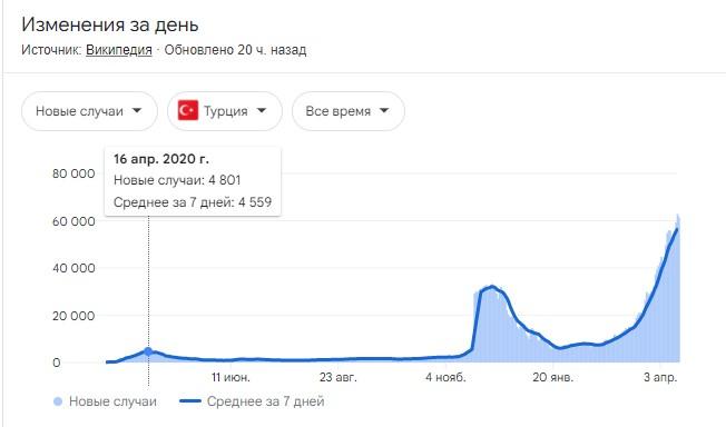 Зеленский призвал украинцев ехать в Турцию Коронавирус,Турция,Украина