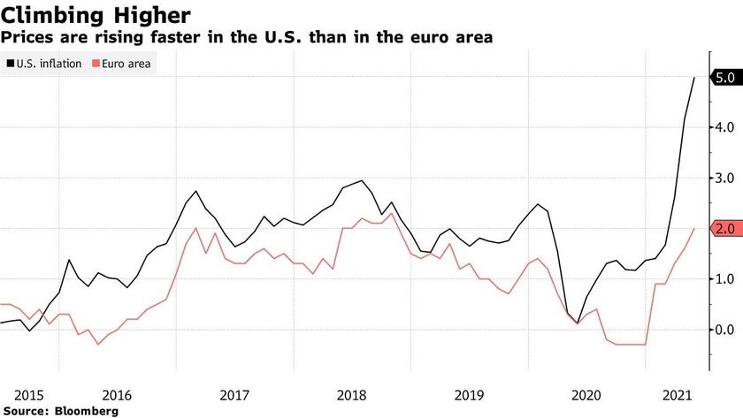 Инфляция в США отказалась быть временной Экономика