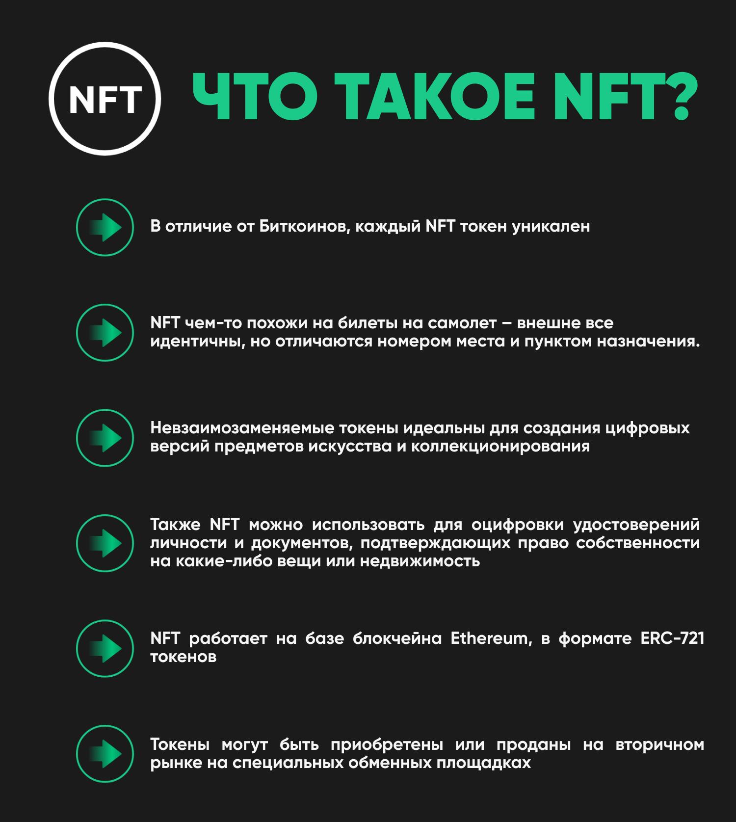 В чем смысл NFT-токенов для произведений искусств? Экономика