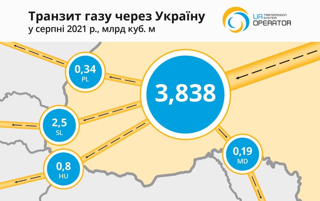 Газпром прекратил транзит природного газа в Венгрию через территорию Украины Украина